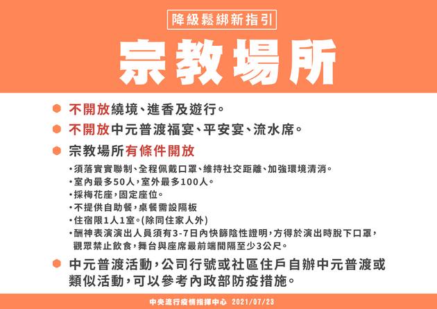 2021 普法道濟寺辛丑年慶讚中元(8/29)贊普功德項目登記